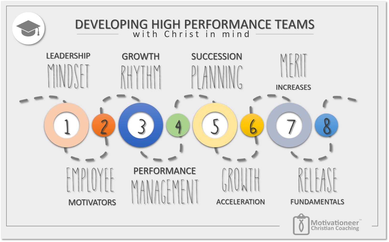 Developing High Performance Teams with Christ in Mind